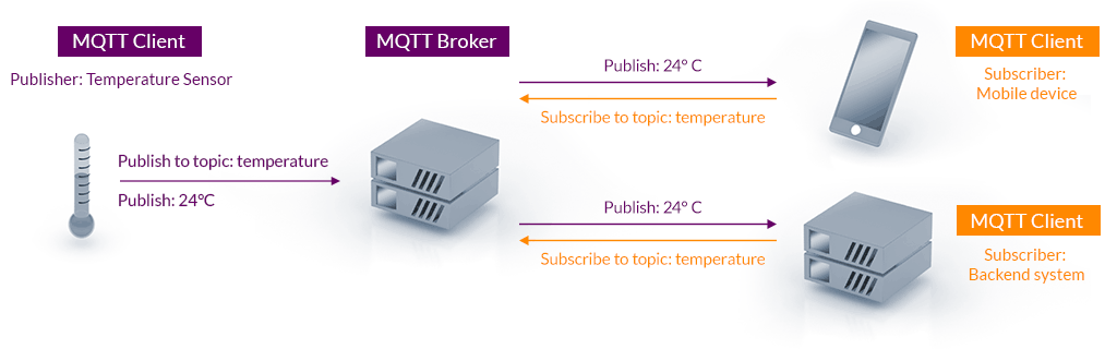 MQTT: publish / subscribe architecture